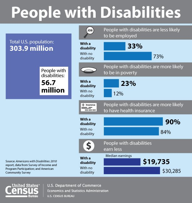 Some Statistics About Disability Worth Sharing